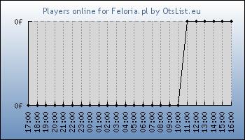 Statistics for server ID 34844