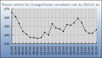 Statistics for server ID 34849