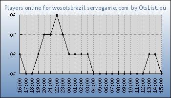 Statistics for server ID 34879