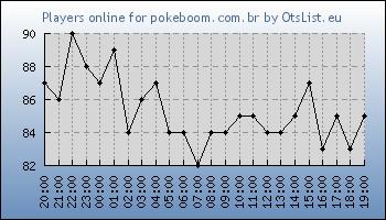 Statistics for server ID 34902