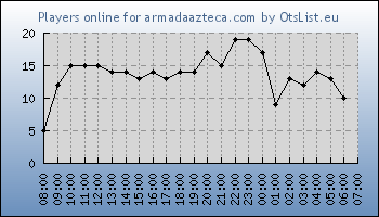 Statistics for server ID 34913