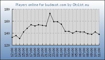 Statistics for server ID 34930