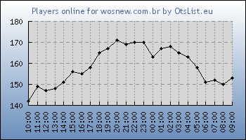 Statistics for server ID 34941