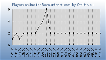 Statistics for server ID 34953