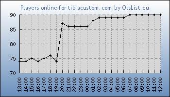 Statistics for server ID 34988