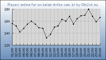 Statistics for server ID 35006